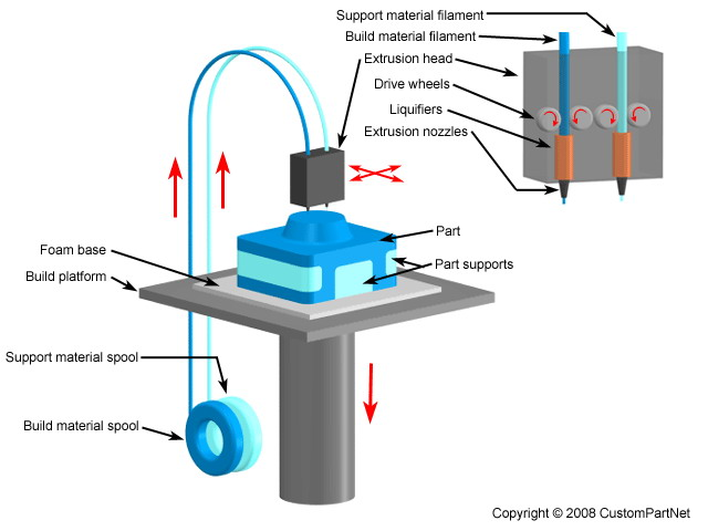 Rapid Prototyping روش های مدل سازی سریع